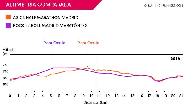 Altimetrías comparadas de los medios maratones de Madrid: Half Marathon vs RnR Madrid Maratón 1/2
